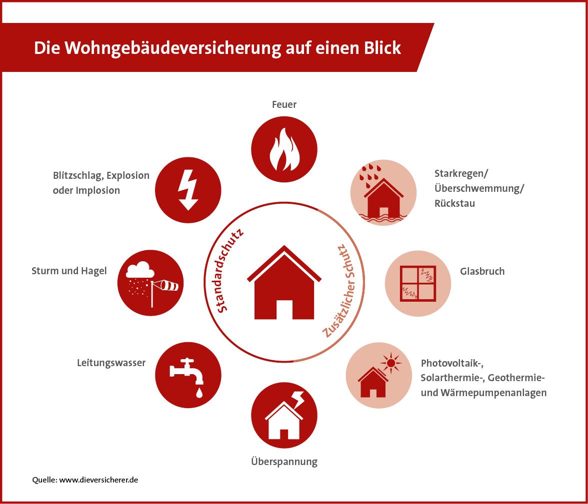 Wohngebäudeversicherung (Quelle: GDV)