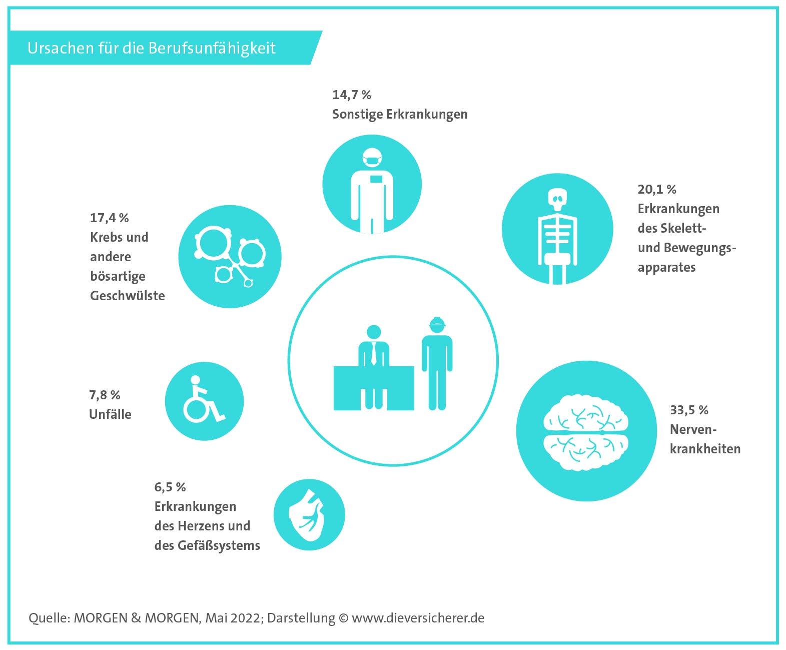 Berufsunfaehigkeit-Infografik-Produktseite